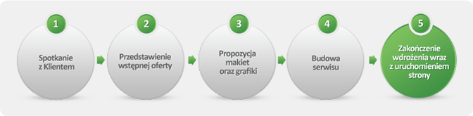 Proces: spotkanie -> przedstawienie oferty -> propozycja makiet oraz grafiki -> budowa serwisu -> zakończenie wdrożenia wraz z uruchomieniem strony